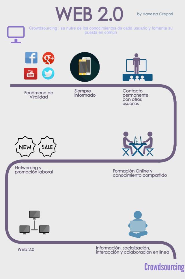 primer infografia web 20 ok (1)
